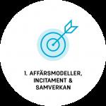 LFM30 AG1: Affärsmodeller, incitament och samverkan